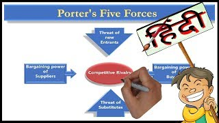 Gambar cover Porter's Five Forces Model| Marketing (Hindi)