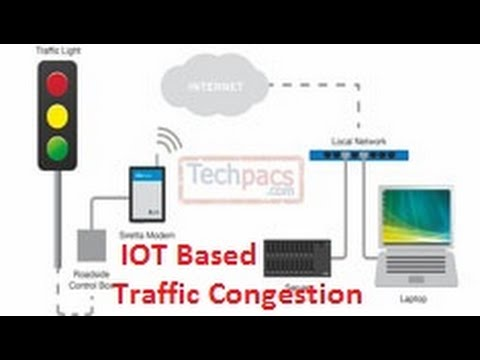 IOT Based Online Traffic Congestion Monitoring & Management System