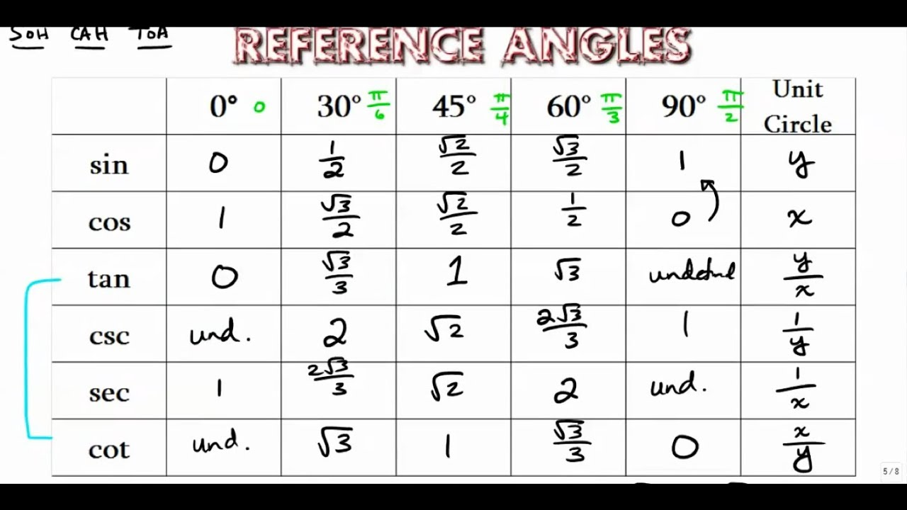 trignometery value chart: Reference angle chart trig function values youtube