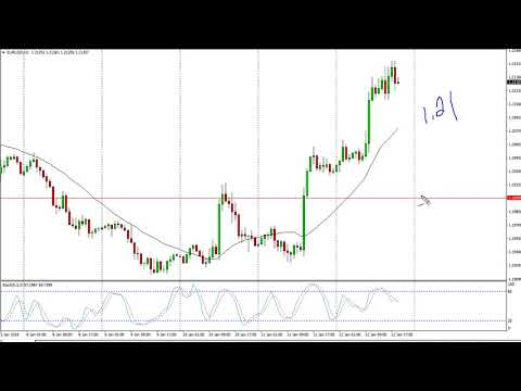 EUR/USD Technical Analysis for January 15, 2018 by FXEmpire.com