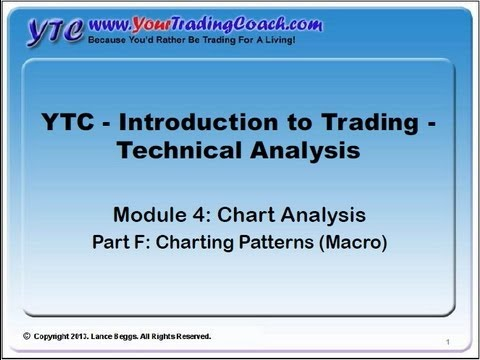 YTC Intro to Technical Analysis (Module 4F) - Chart Analysis - Charting Patterns (Macro)
