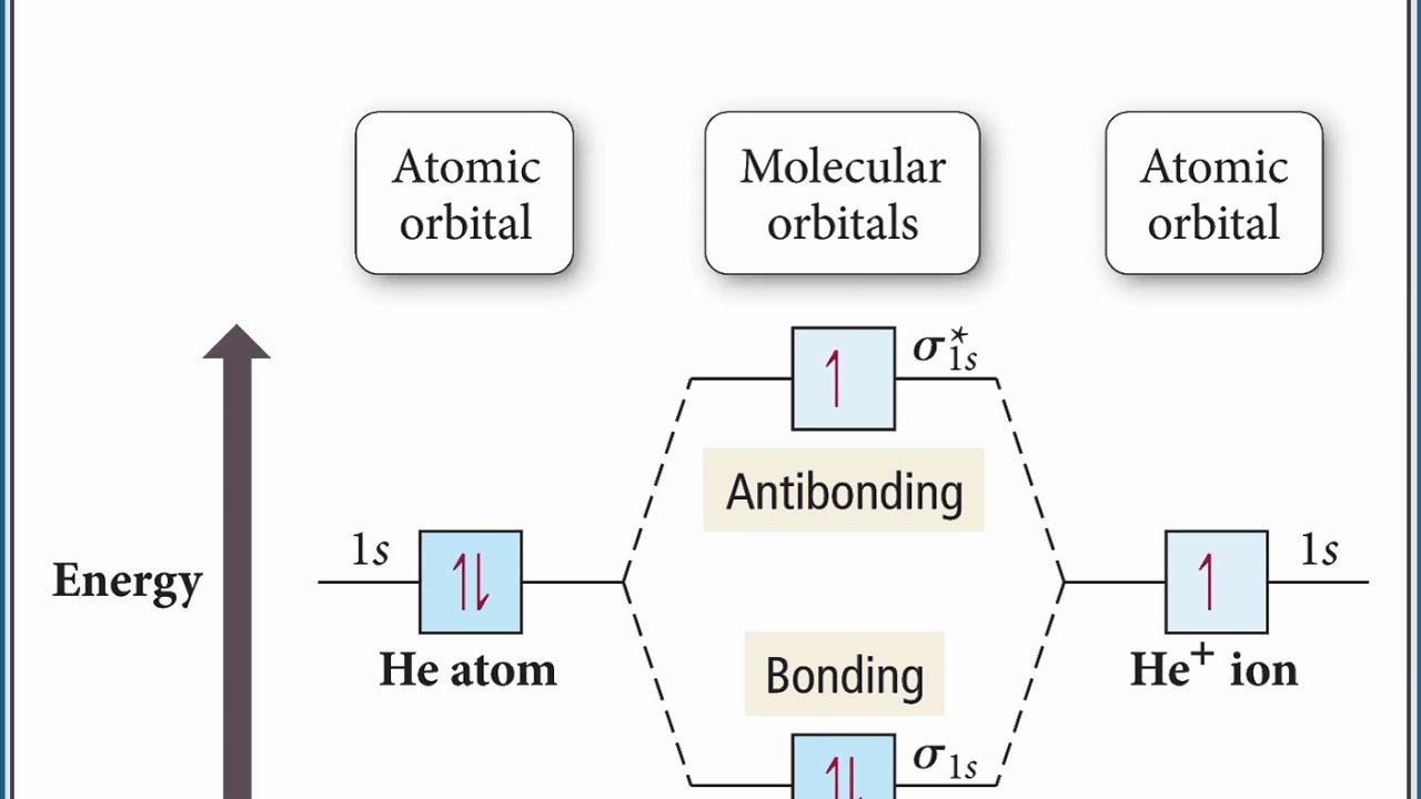Chemistry 101 molecular orbital theory youtube chemistry 101 molecular orbital theory ccuart Images