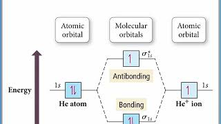 CHEMISTRY 101 - Molecular Orbital Theory