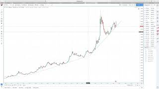 Hyperwave - Examining Bitcoin. Pulling Trigger on S&P 500 and Gold.