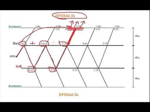 Торговая стратегия Неваляшка