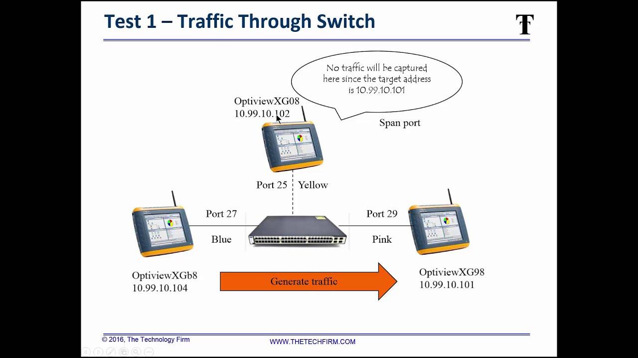 Network Computing - Interop