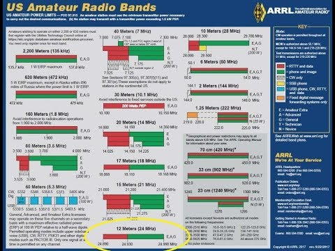 Learning The HF Ham Bands: 12 Meters/24MHZ, Introduction To HF