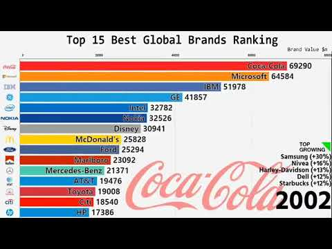 Top 15 Best GLOBAL BRANDS Ranking.. This is AMAZING!!!