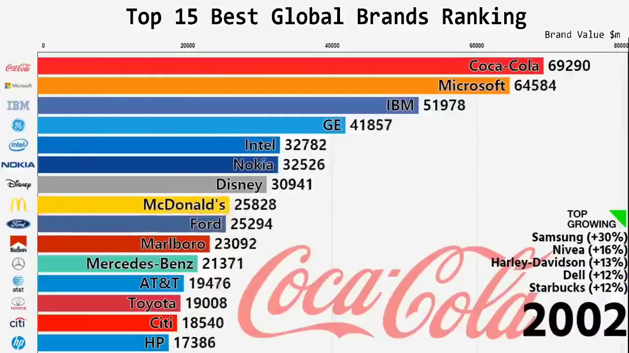 Top 15 Best Global Brands Ranking This Is Amazing