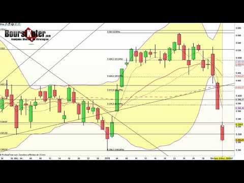 CAC 40   Analyse technique du 05-02-2018 par boursikoter