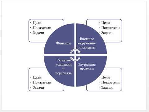 Анализ  и оценка эффективности логистики снабжения и сбыта
