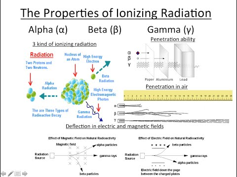 Properties of Ionizing Radiation: Alpha Beta Gamma