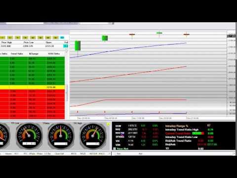 Nasdaq Composite Index 2011 Bull vs Bear Set Ups Pt 1