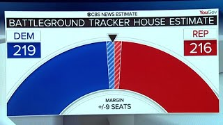 CBS News Battleground Tracker shows the House is a toss-up in midterms