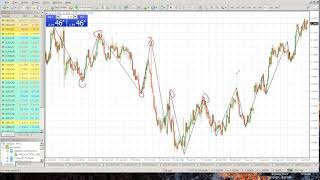How to use Zigzag indicator to draw Support & Resistance