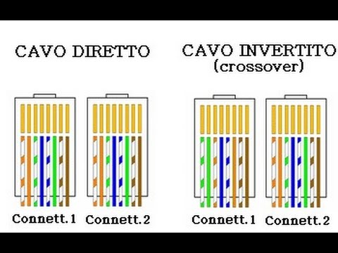 crimpare cavo di rete rj45 - YouTube 862d5912535d