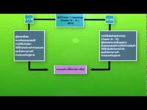 Thai AEC 2013 ขั้นตอนการขอหนังสือรับรองถิ่นกำเนิดสินค้า