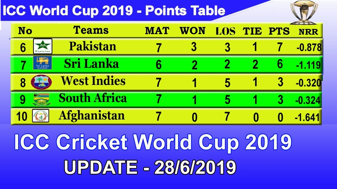 Icc World Cup 2019 Point Table Update 28 6 2019 Download