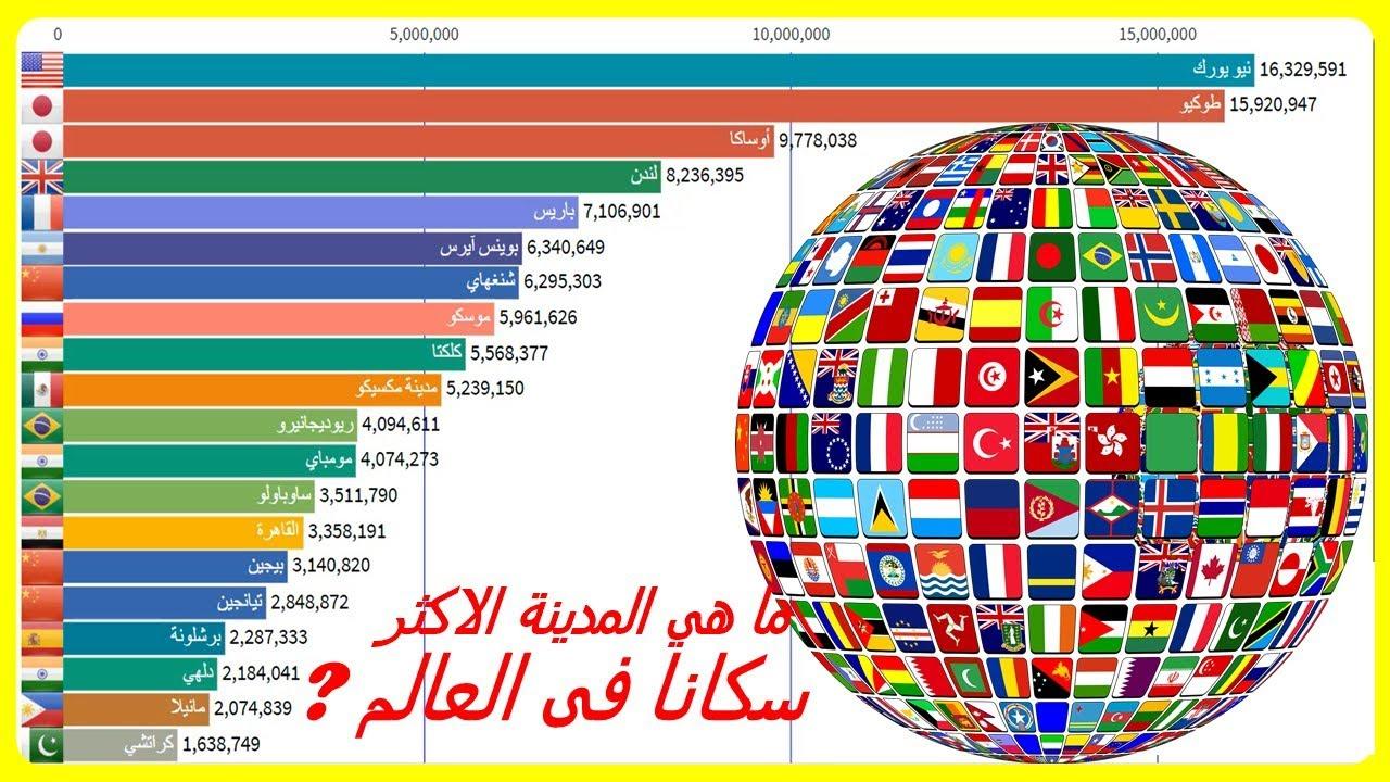 تعرف على اكبر 20 مدينة في العالم من حيث عدد السكان من 1950 إلى 2020 Youtube