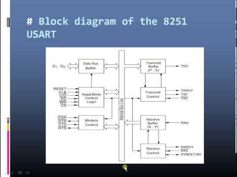 USART 8251