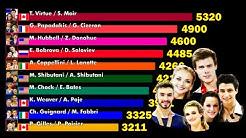 Top 10 Ice dancers 2001-2020. ISU World Standings