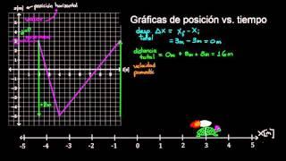 Gráficas de posición vs. tiempo  | Física | Khan Academy en Español