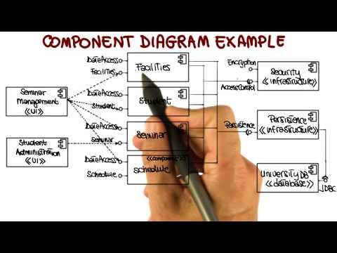 UML Structural Diagrams: Component Diagram - Georgia Tech - Software Development Process