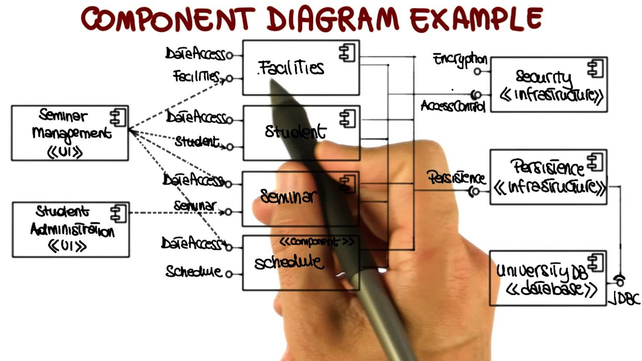 uml structural diagrams  component diagram   georgia tech    uml structural diagrams  component diagram   georgia tech   software development process   youtube