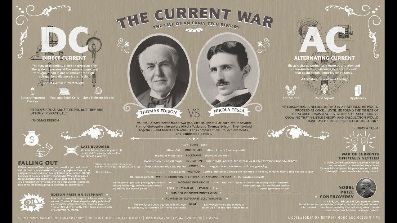 Mega Giveaway Day 83 – Tesla vs. Edison Duel Game