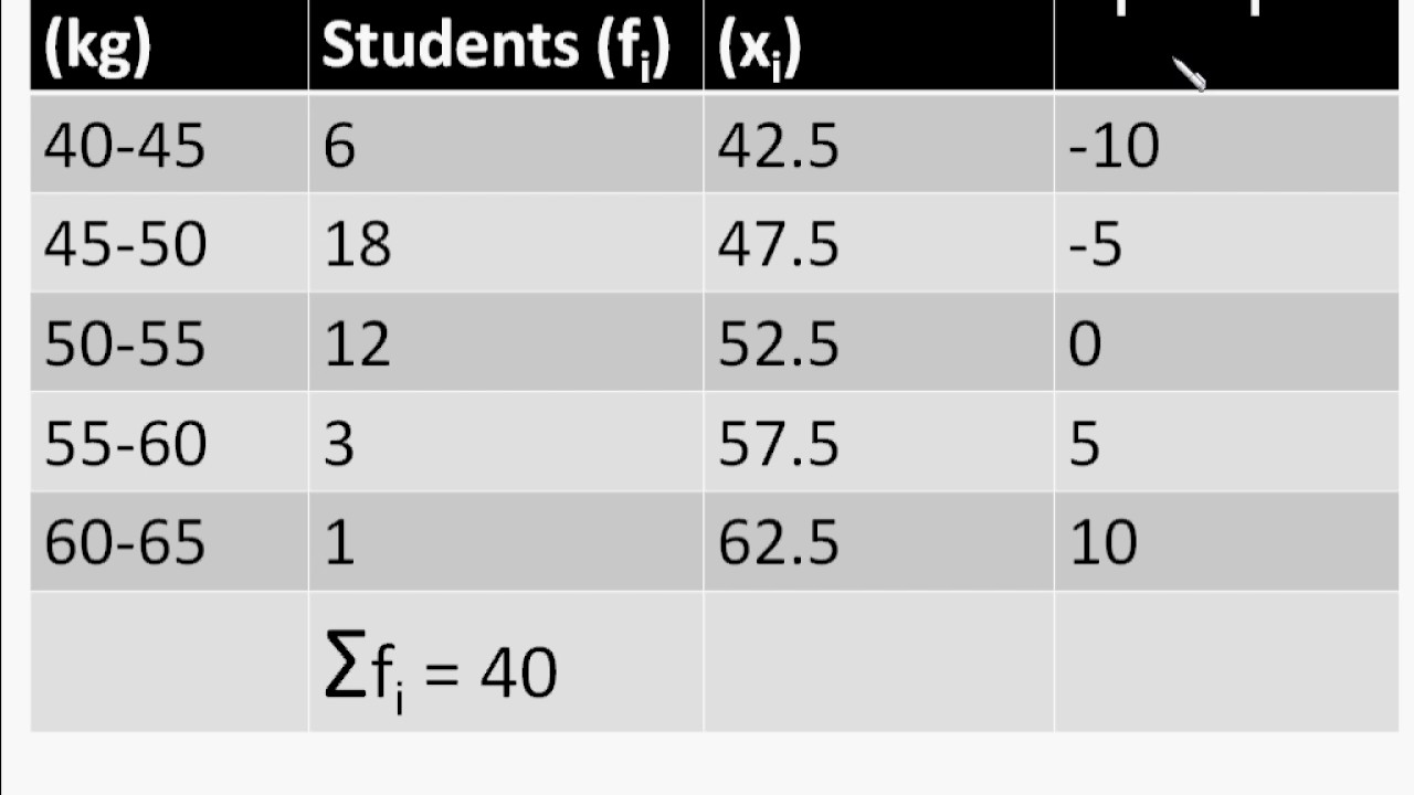 Maths mean of grouped data using assumed mean method maths mean of grouped data using assumed mean method statistics part 8 english biocorpaavc