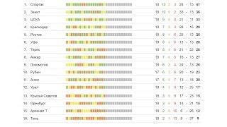 Футбол | Чемпионат России 18 тур | Результаты | турнирная таблица | расписание
