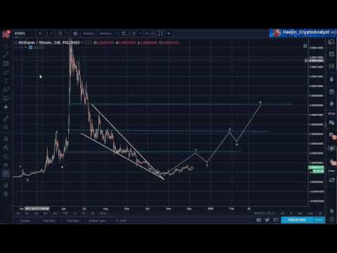 Bitshares (BTS): Minor Correction to $0.167; then $0.34
