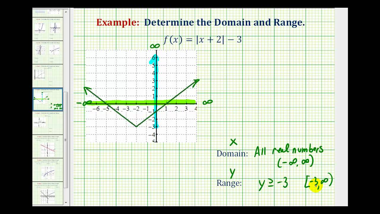 Ex Determine The Domain Of An Absolute Value Function Youtube