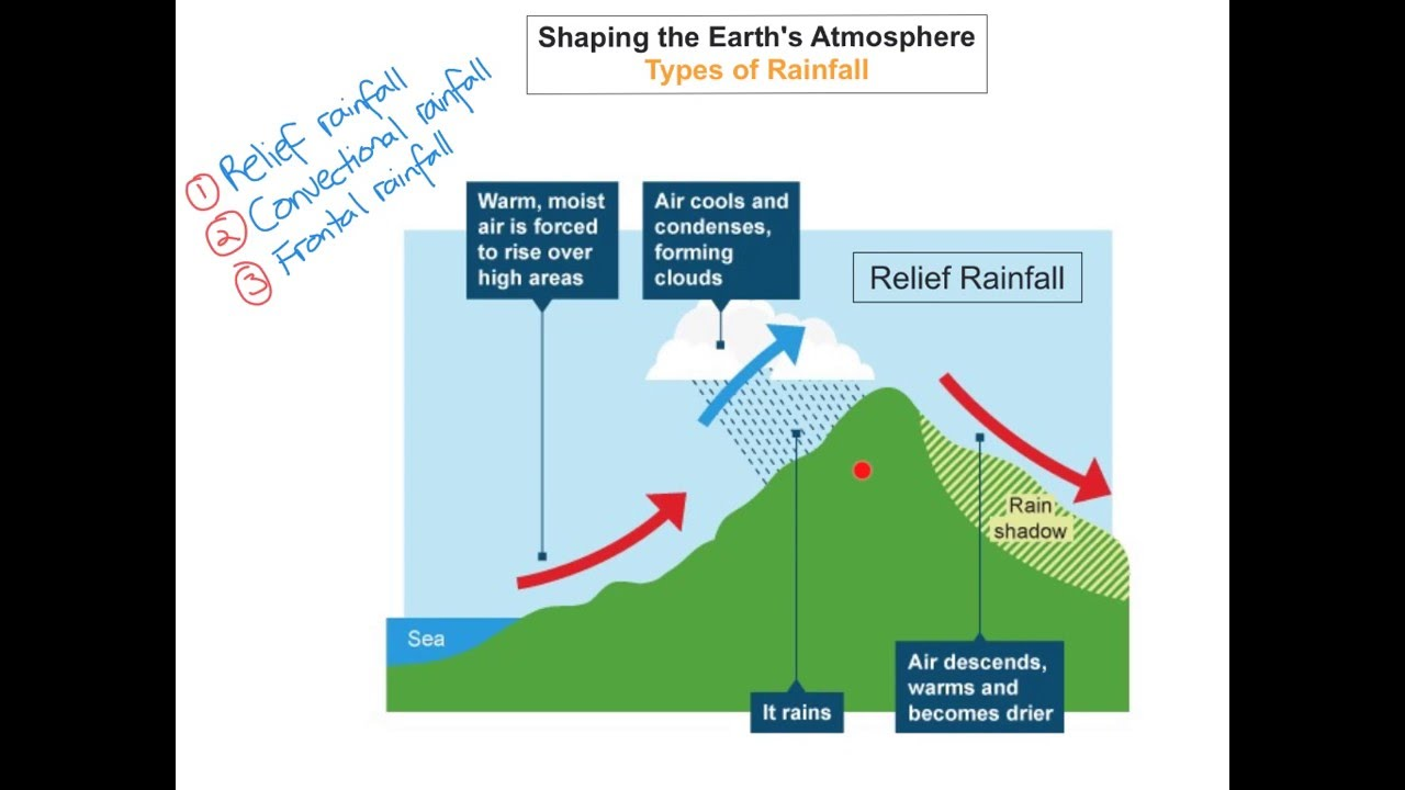 Shaping The Earth U0026 39 S Atmosphere - Types Of Rainfall - Jc