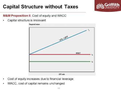Module 9 Optimal Capital Structure Theory