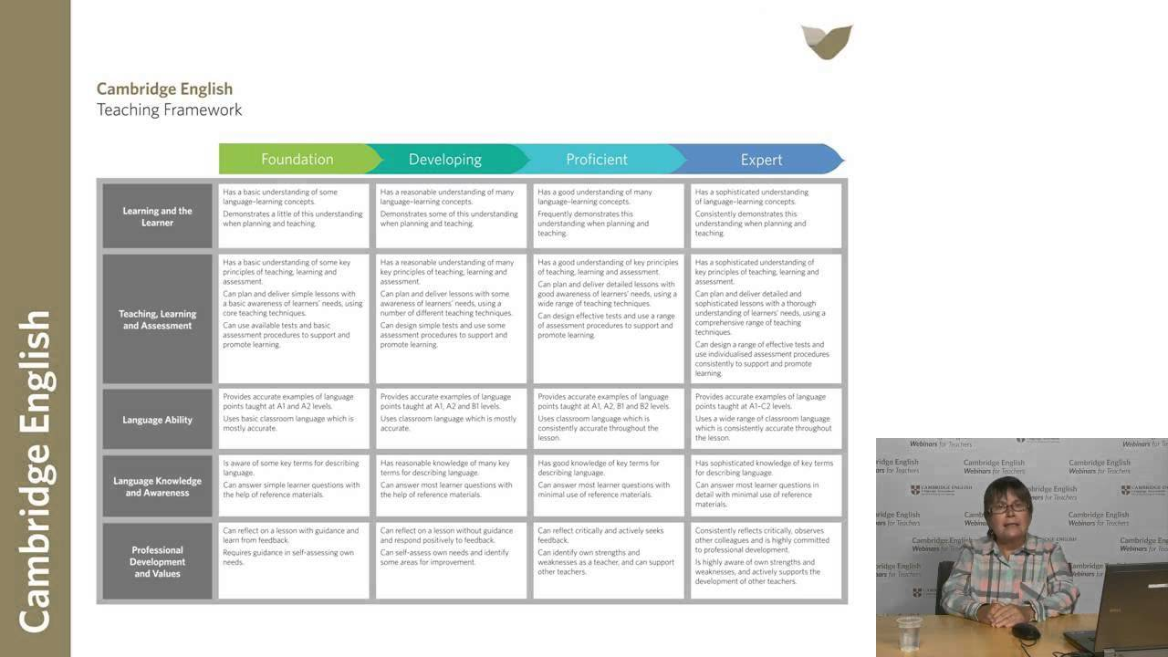 Planning Teacher Professional Development YouTube – Professional Development Plan