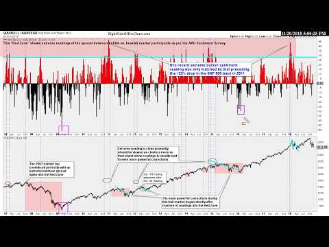 Is The Correction Over? Stock Market Analysis 11-20-18