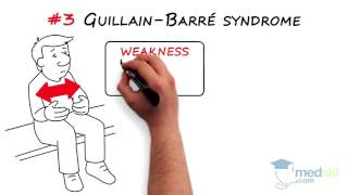 Neurology – Weakness, Paralysis, Paresis and/or Loss of Motion: By Charles Kassardjian M.D.