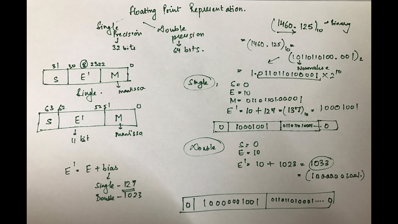 Floating Point Representation Youtube Floating point addition algorithm in