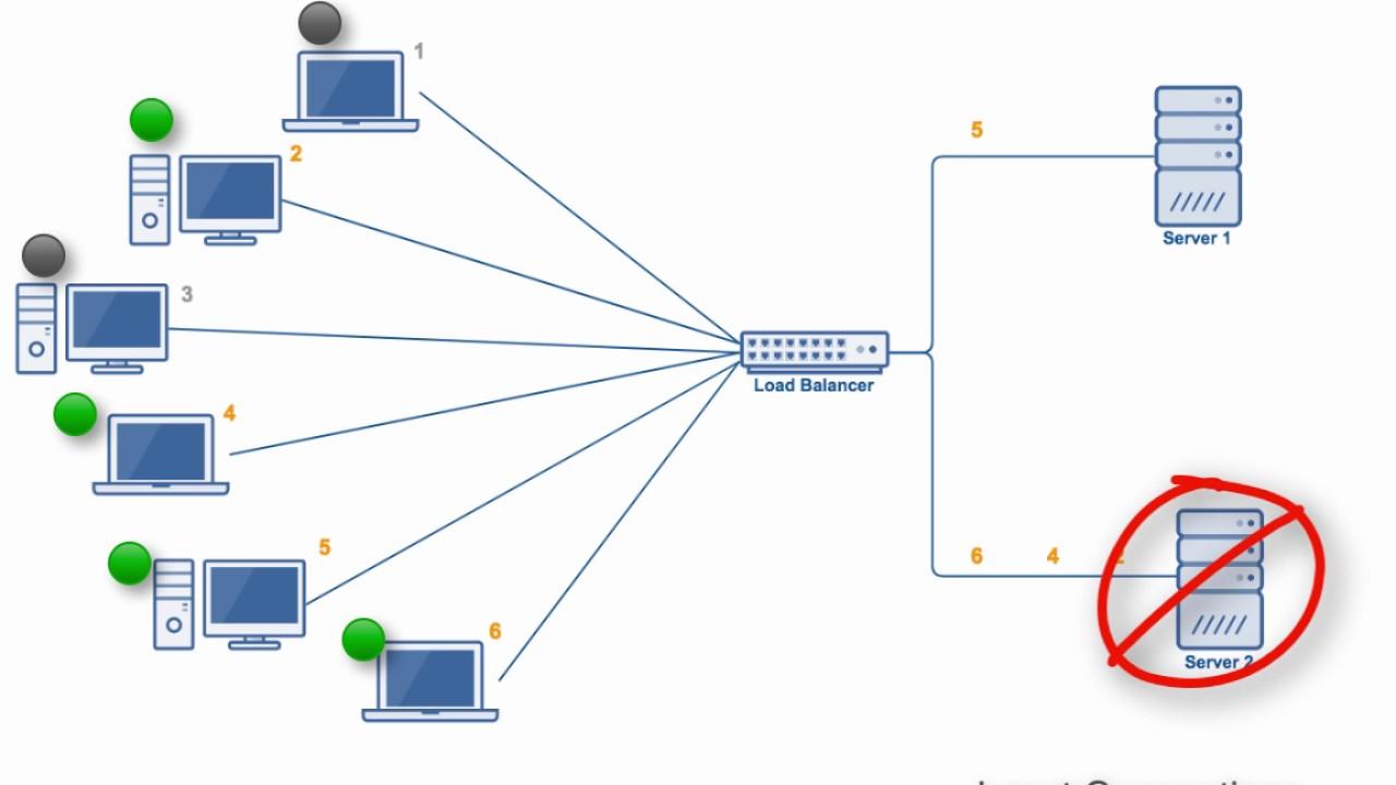Comparing Load Balancing Algorithms