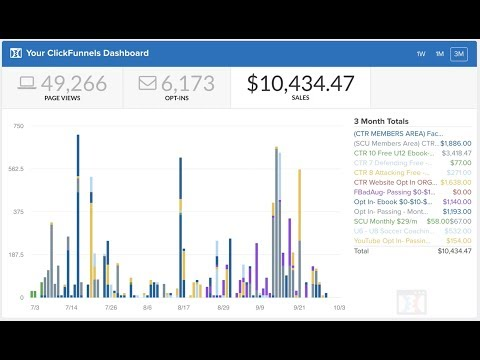 How To Sell A Digital Ebook On The Internet And Make Money Using Sales Funnels ClickFunnels Review