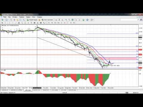 Краткосрочный волновой анализ валютных пар и золота от 05.02.2015