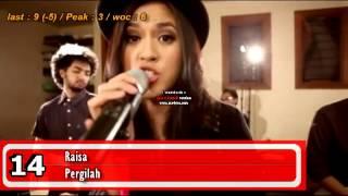 AZ30 Chart Indonesia (08-17 Juli 2013)