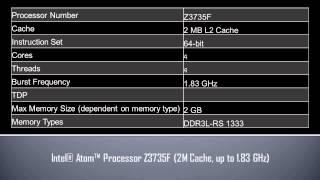 Intel® Atom™ Processor Z3735F