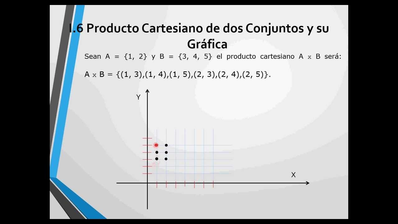 I 6 Producto Cartesiano De Dos Conjuntos Y Su Gr U00e1fica