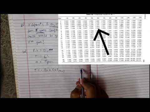 FINANCIAL MANAGEMENT CH. TIME VALUE OF MONEY (COMPOUNDING METHOD)|| BBA LLB GYAN