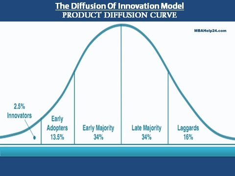 Product Diffusion Curve | Model | Theories | Learning Tools