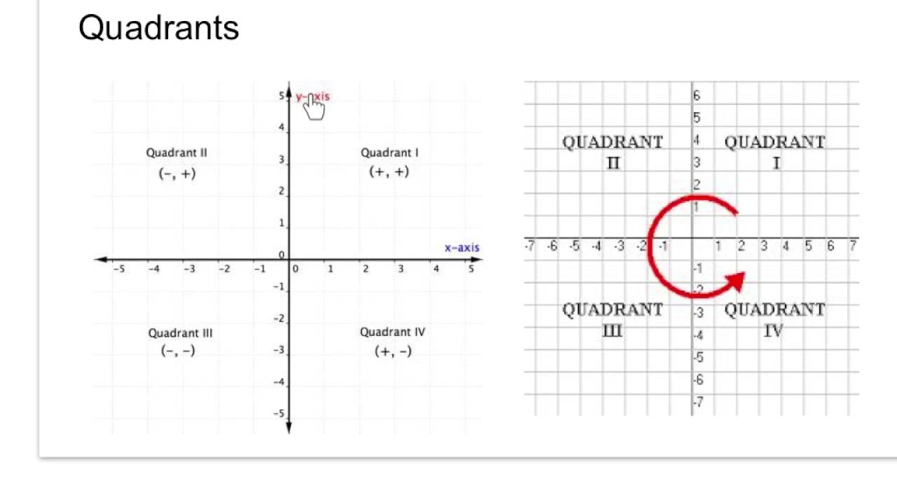 worksheet Four Quadrant Ordered Pairs 7th grade 2 6 graphing in all four quadrants youtube quadrants