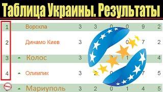 Чемпионат Украины по футболу УПЛ 3 тур Таблица результаты расписание