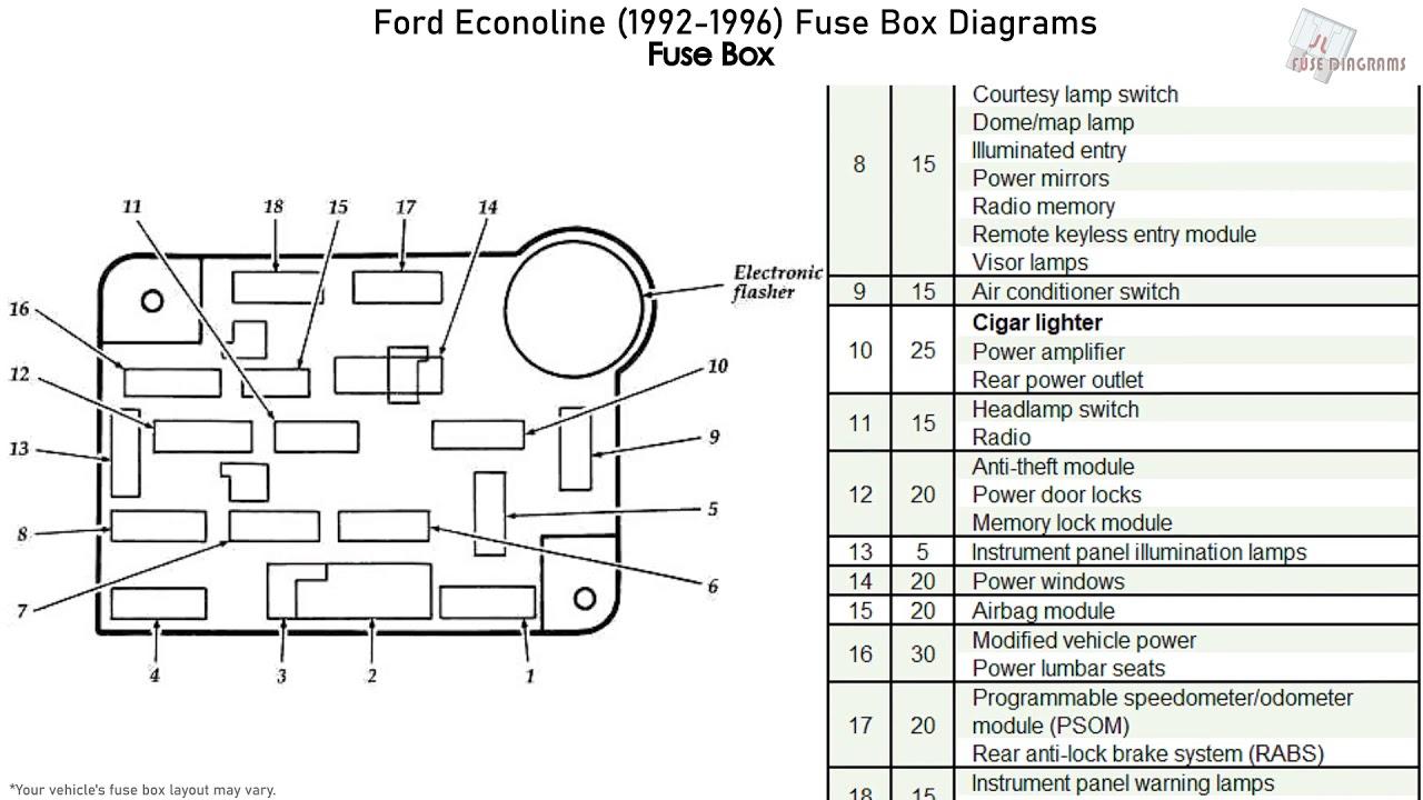 1996 Ford E150 Fuse Box Diagram : Distribution Box Diagram